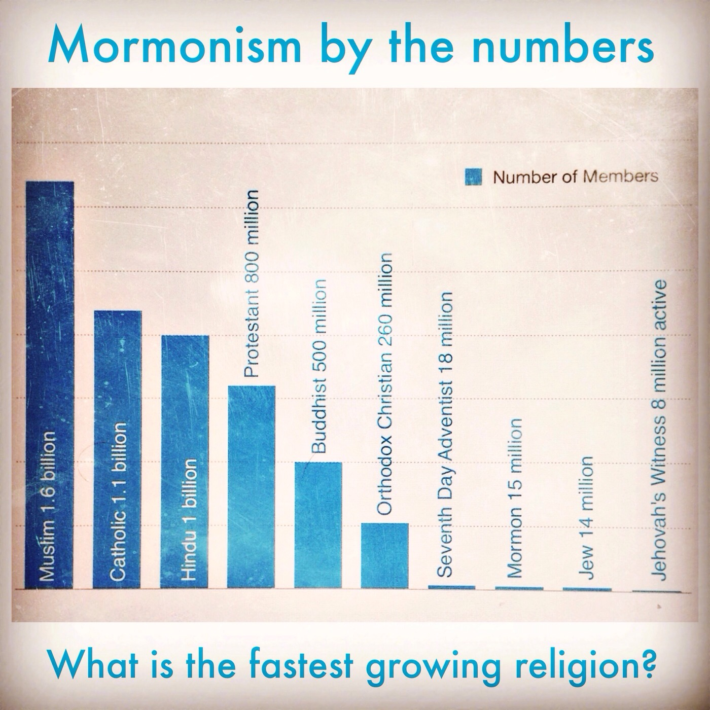 Fastest growing religion?